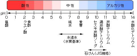 重曹とお酢(クエン酸)のpHによる違い